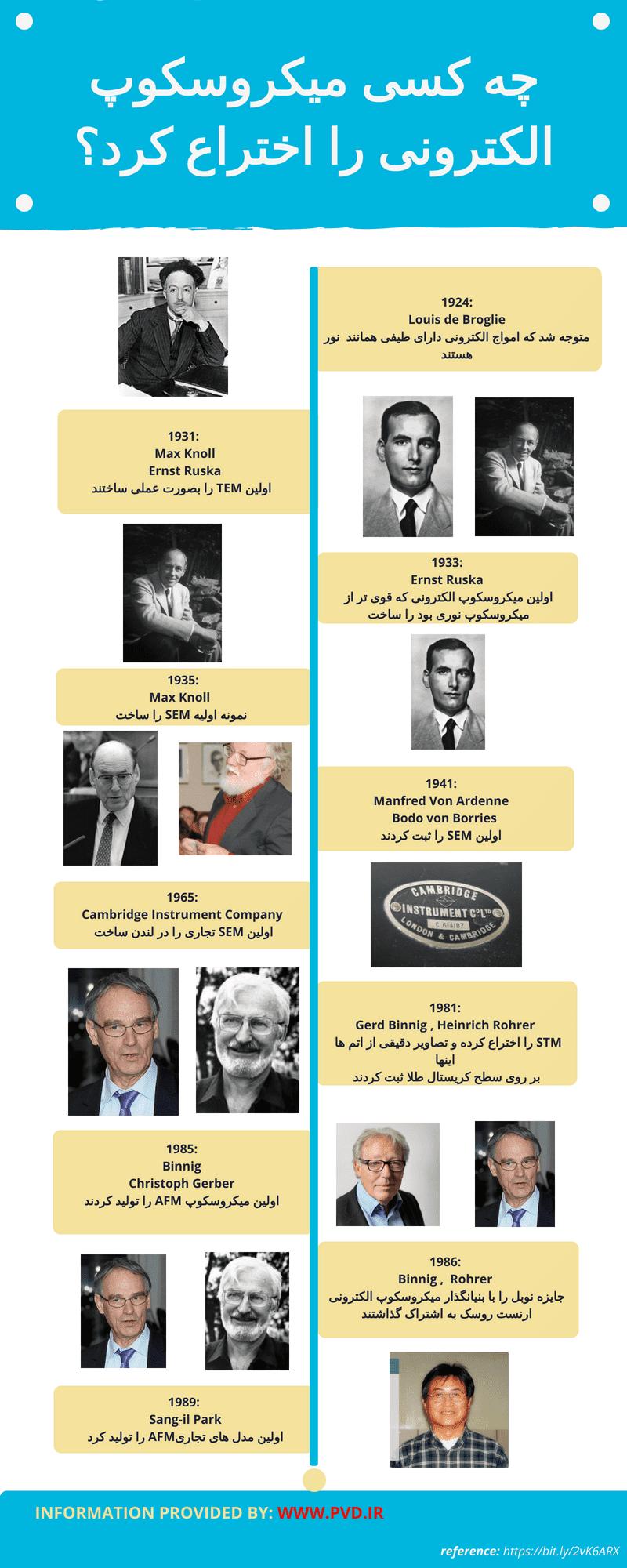 چه کسی میکروسکوپ الکترونی را اختراع کرد؟