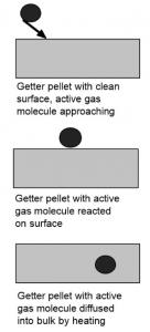 شماتیک عملکرد پمپ NEG از انواع getter پمپ ها
