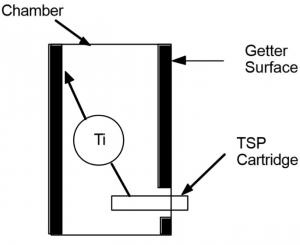 شماتیک پمپ تصعید تیتانیوم داخل محفظه خلاء