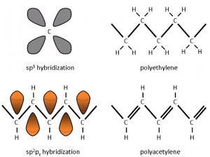 ساختار مولکولی پلی اتیلن و پلی استیلین