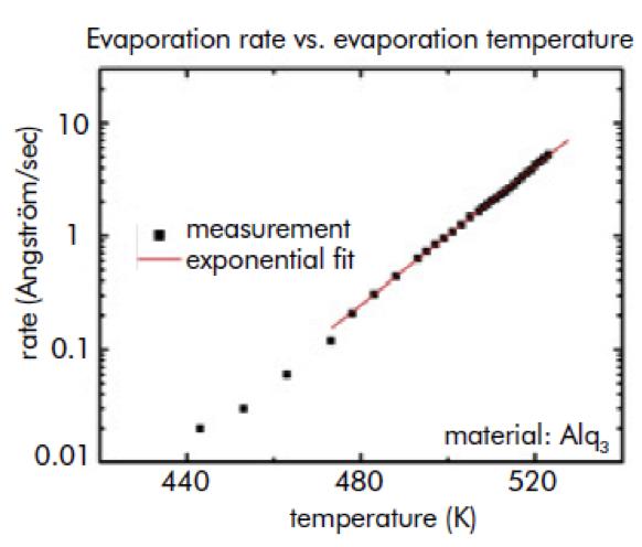 نمودار نرخ تبخیر حرارتی با افزایش دما