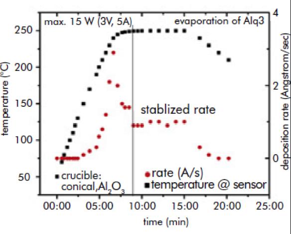 نمودار نرخ افزایش دما در فرایند لایه نشانی Alq3 به روش تبخیر حرارتی