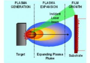 مراحل لایه نشانی با لیزر پالسی