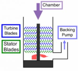 شماتیک پمپ توربومولکولار