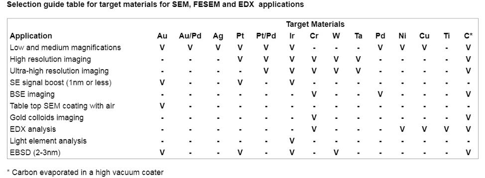 جدول راهنما برای انتخاب ماده مناسب برای آماده سازی نمونه ها