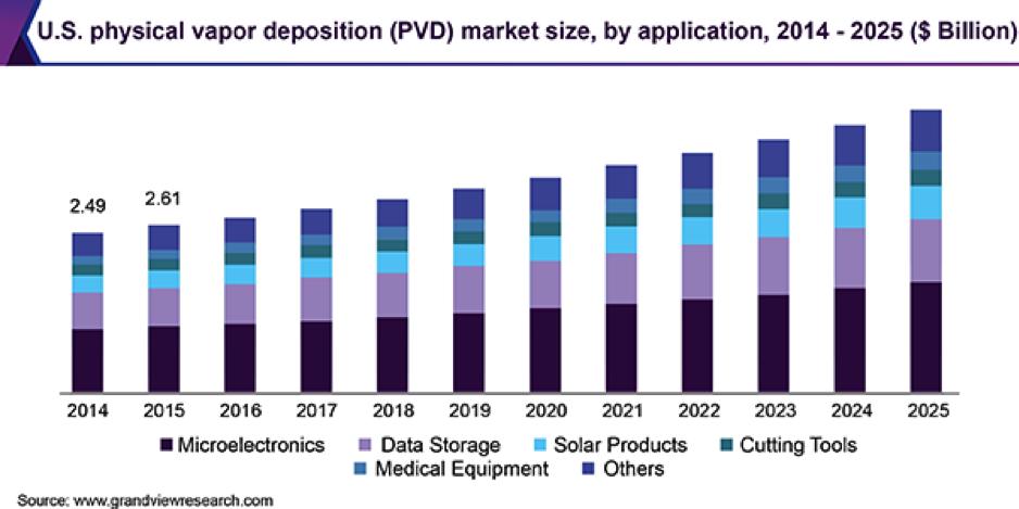 بازار آمریکا مربوط به کاربردهای سیستم های رسوب بخار فیزیکی